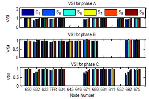 DEVELOPMENT OF AN IMPROVED ON-LINE VOLTAGE STABILITY INDEX